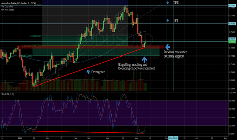 AUDUSD: Bouce of 50%, Engulfing and Divergence