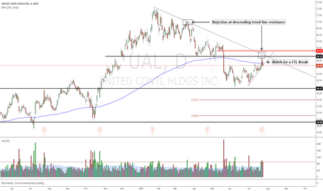 UAL: No love from the street, Short $UAL