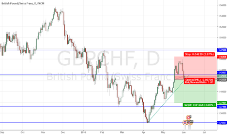 GBPCHF: CERTI SELL ON THE GBP/CHF