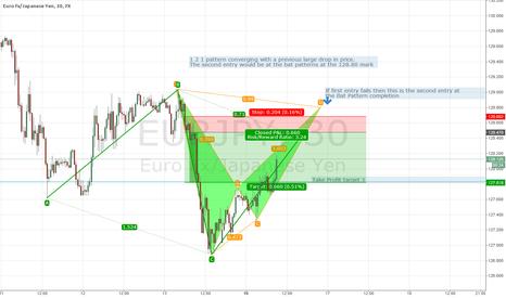 EURJPY: EUR/JPY Bearish 1 to 1 pattern