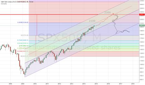 SPX500: S&P 500 is soaring