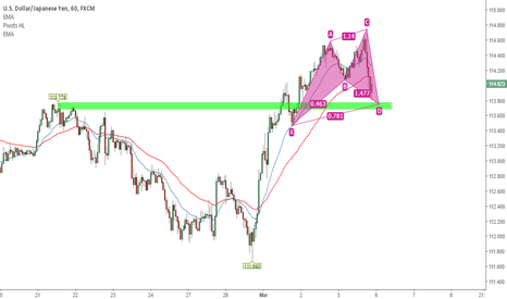 USDJPY: Cypher Pattern