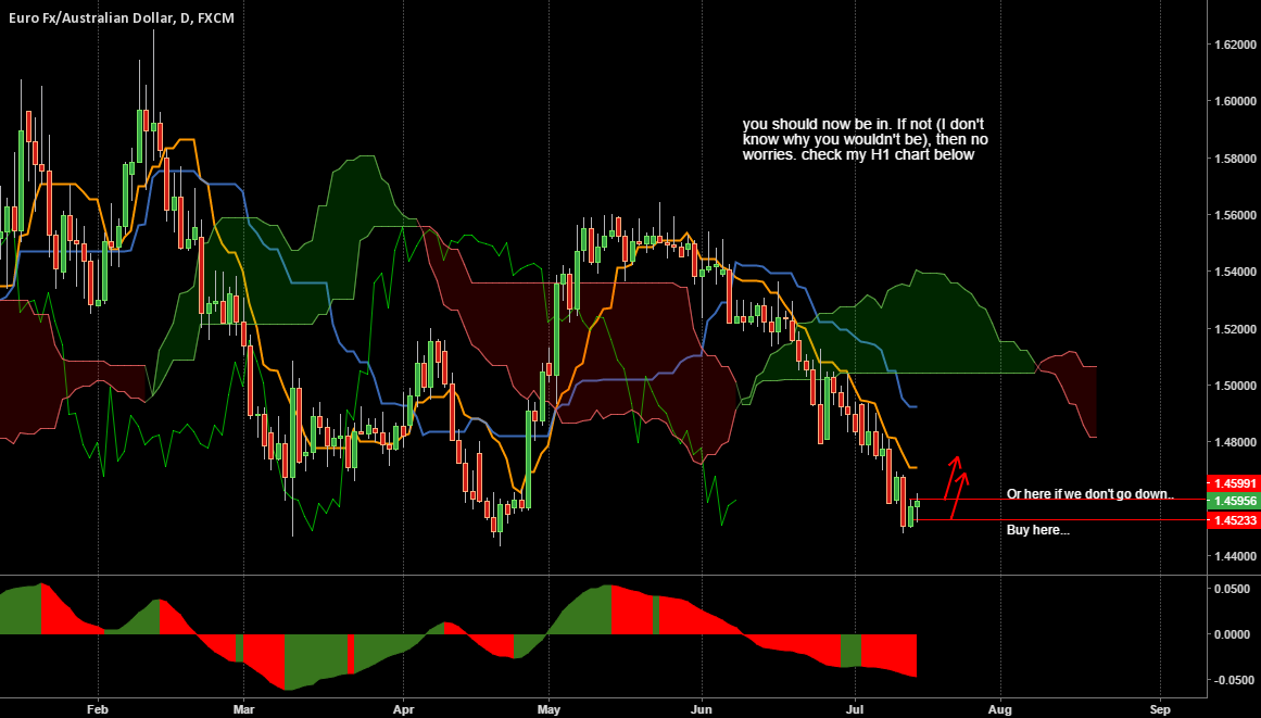EURAUD perfect sailing up to now...