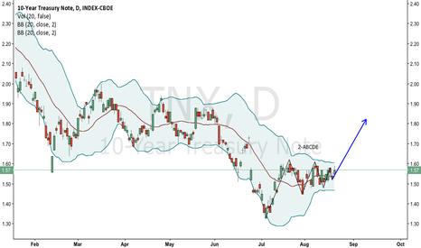 TNX: TNX (10-Year Treasury) finishing 2-ABCDE (Nikita FX)