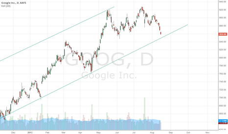 GOOG: long here