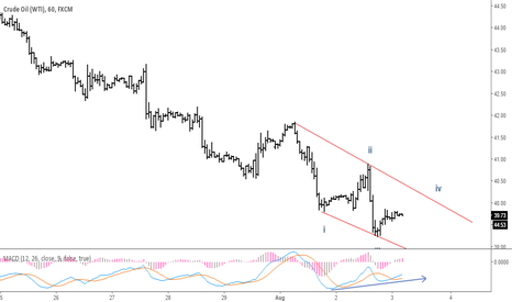USOIL: USOIL possible rising in mid-term