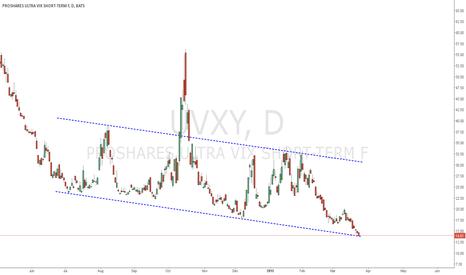 UVXY: UVXY reaches trendline support