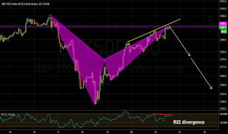 SPX500: completed bearish bat formation