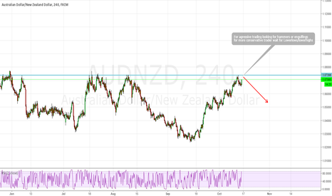 AUDNZD: bearish oppertunity