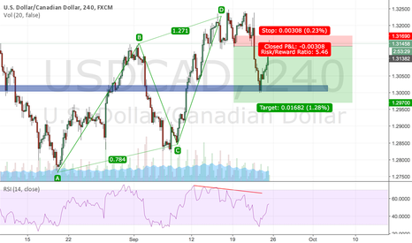 USDCAD: USDCAD H4 SHORT (again)