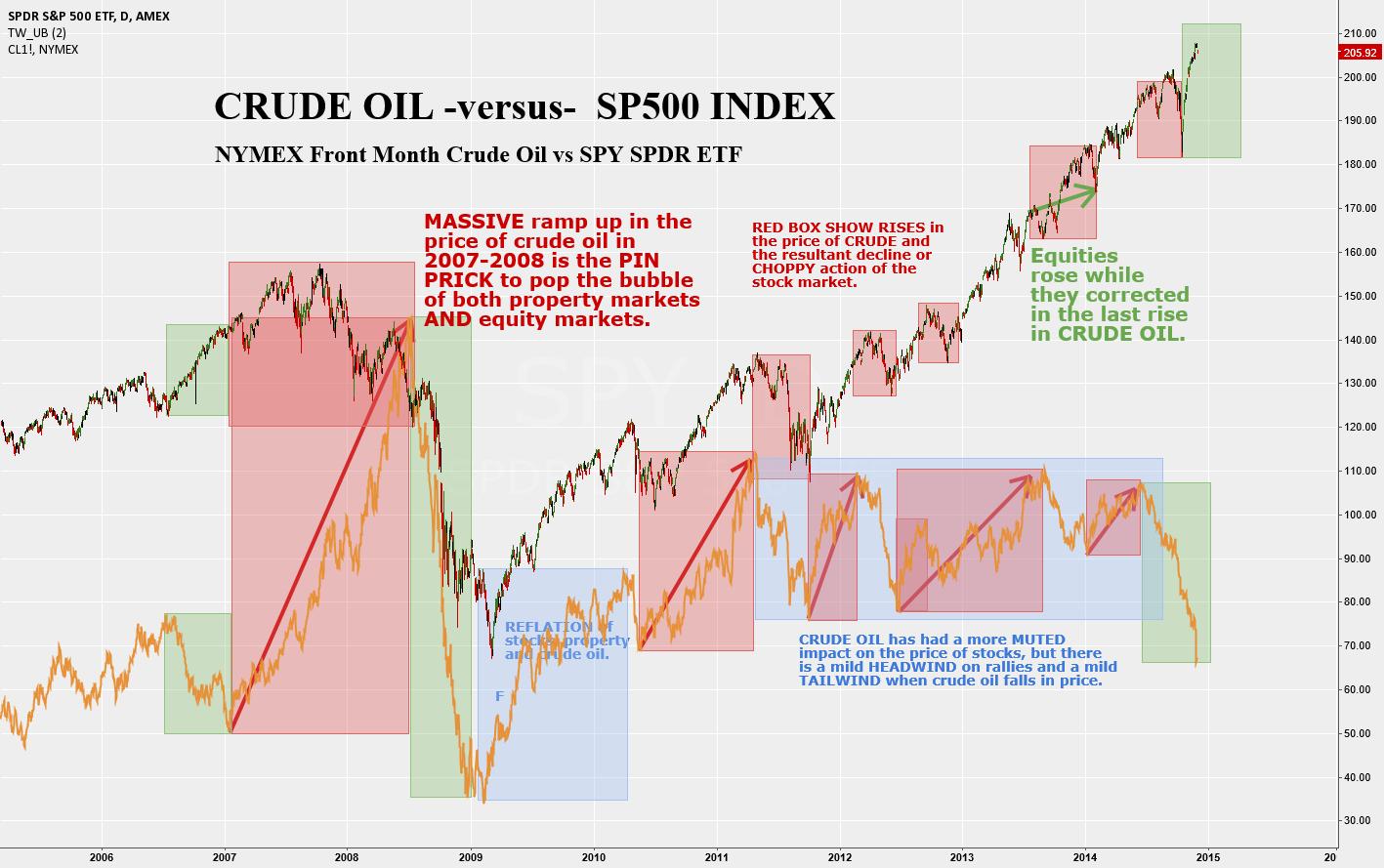 Crude Oil vs S&P500 Index - Headwinds vs Tailwinds