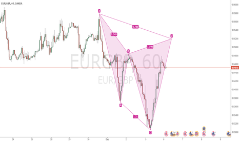 EURGBP: EURGBP CYPER PATTERN (YTD)