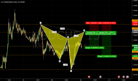 USDCHF: Bearish Cypher Pattern USDCHF 15MIN - Journal 021
