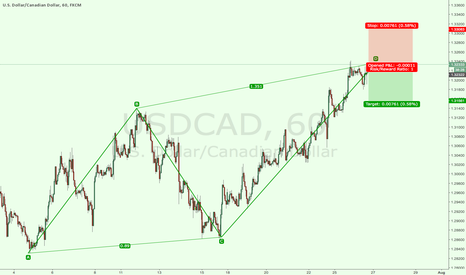 USDCAD: usdcad i will short it