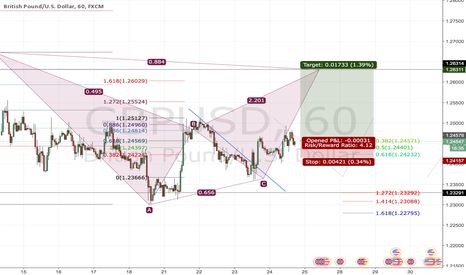 GBPUSD: Bat pattern formation (long position)