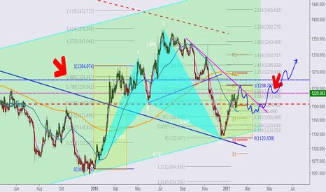 XAUUSD: Longer term view of Gold