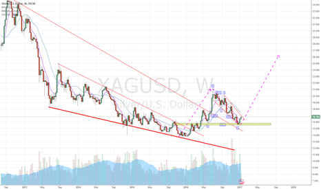 XAGUSD: Long Term Silver Trade