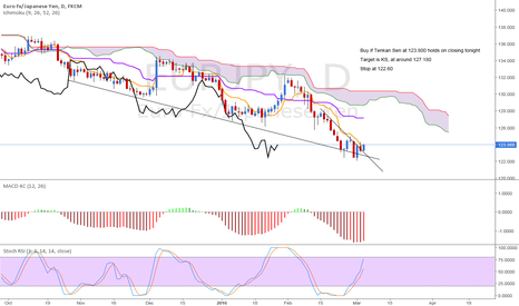 EURJPY: EUR/JPY Time to buy! Let's see if today's level holds