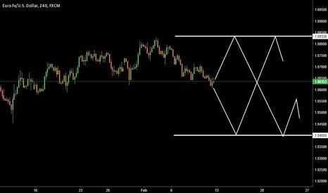 EURUSD: EURUSD Double trend long