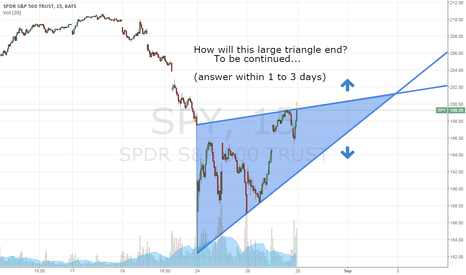 SPY: A story of 3 triangles (3 OF 3)
