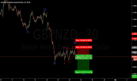 GBPNZD: FXJOE  GBPNZD WAVE 4 TRIANGLE SELL SET UP