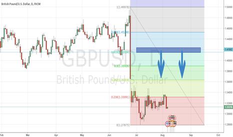 GBPUSD: GBPUSD Test Chart