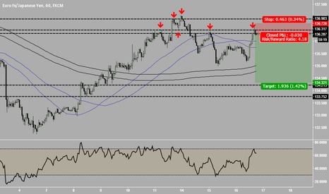 EURJPY: EurJpy - Short it is!