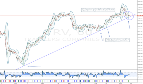 TRV: TRV, Trend Reversal