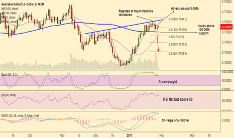 AUDUSD: AUD/USD scope for test of 100-DMA at 0.7499, short rallies