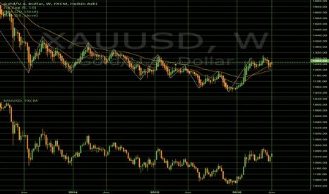 XAUUSD: Gold week