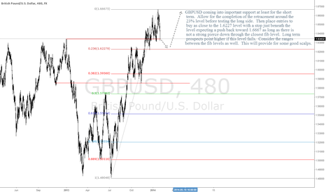 GBPUSD: GBPUSD Searching for Support