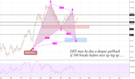 DXY: USD Index in a Daily Chart ....