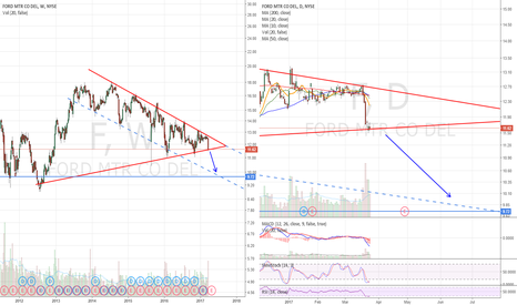 F: sym triangle. At support. Bearflagging on daily chart