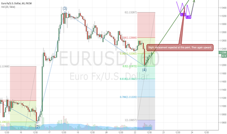 EURUSD: EUR/USD 1 Hourly analysis