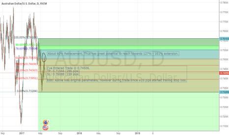 AUDUSD: Aud/Usd Short using Fibonacci (Forex Education Trade #1)