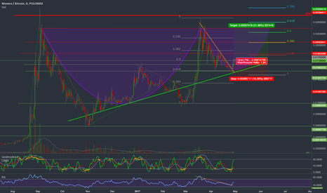 XMRBTC: XMRBTC. Dreaming of c&h at night, and here's another one.
