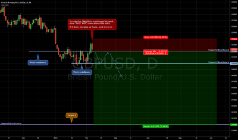 GBPUSD: Rolling In The Deep