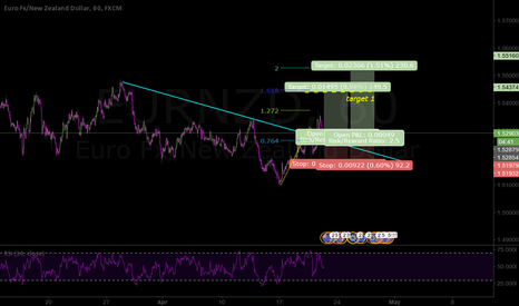 EURNZD: Breakout overdue?