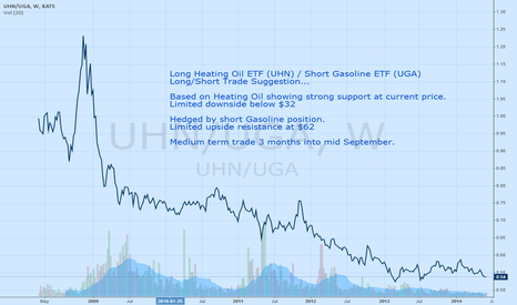 UHN/UGA: Long/Short Heating Oil vs Gasoline ETF's - spread bottoming out