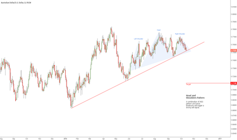 AUDUSD: Aussie Gets Ready for Breakout