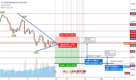 USDJPY: Sell YEN as the new weeks trading begins