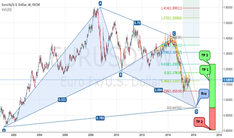 EURUSD: EURUSD 1W - Graphic analysis for long time