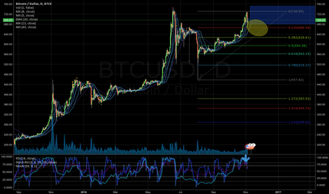 BTCUSD: handle to the cup