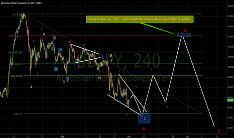 AUDJPY: FX: AUD/JPY... are we making the top...