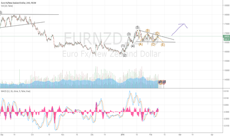 EURNZD: Buy the break out.