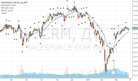 CRM: SALESRORCE COM - BUY