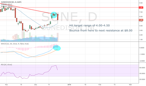 SUNE: MNKD Outlook for next 2 weeks