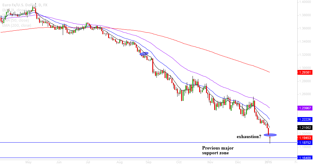EURUSD, despair sets in for bull or bears are exhausted?