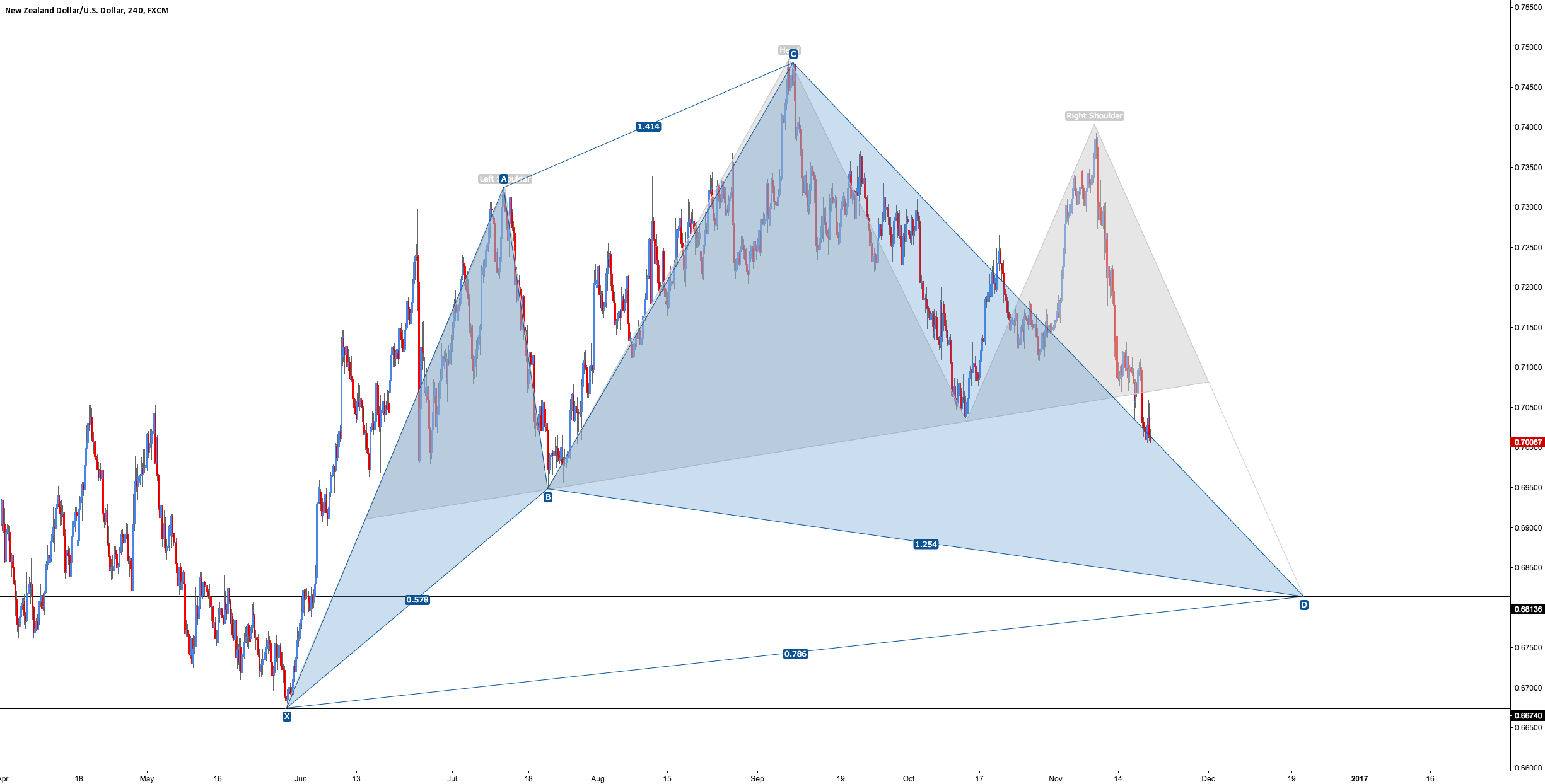 NZD/USD - Bullish Cypher (Confluence)