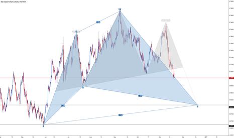 NZDUSD: NZD/USD - Bullish Cypher (Confluence)